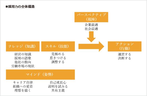 採用力の全体構造